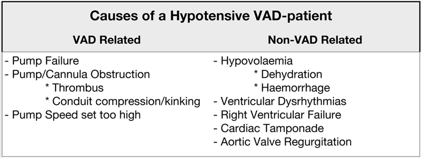 Table 1 VAD-Hypotension Causes